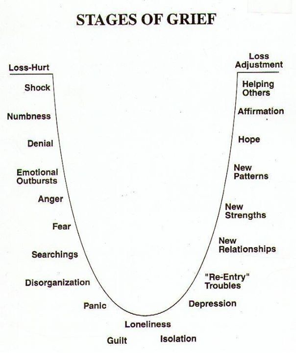 more than 7 stages to this cycle of grief writing pinterest