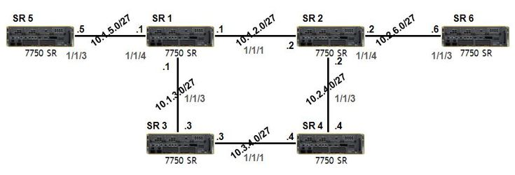 Static Routing with Alcatel-Lucent Service Routers | www.ipcisco.com