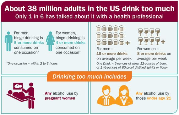 About 38 million adults in the US drink too much. Only 1 in 6 has talked about it with a health professional.