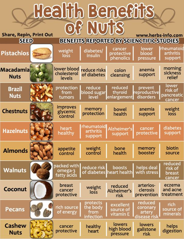 I don't know about you, but I feel like nuts don't get enough credit. They are loaded with so many vitamins and minerals and are a fantastic source of  protein. We are always hearing about this superfood, and that superfood,  but it seems to me that nuts don't make the cut nearly as often as they  deserve. Sure they have a high fat content, but it is important to  understand that we actually need healthy fats in our diet.  One of the greatest things about nuts is that there are so many…