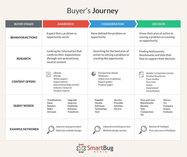How to Align Your SEO Strategy & Buyer Journey
