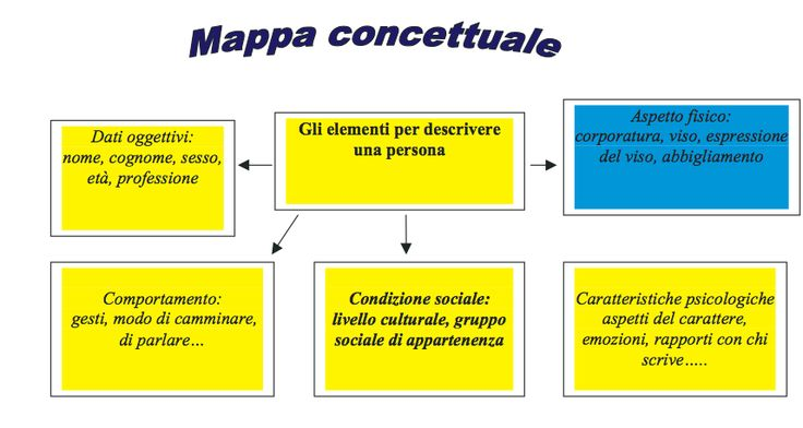Mappa concettuale_Descrizione di una persona.png (858×457)