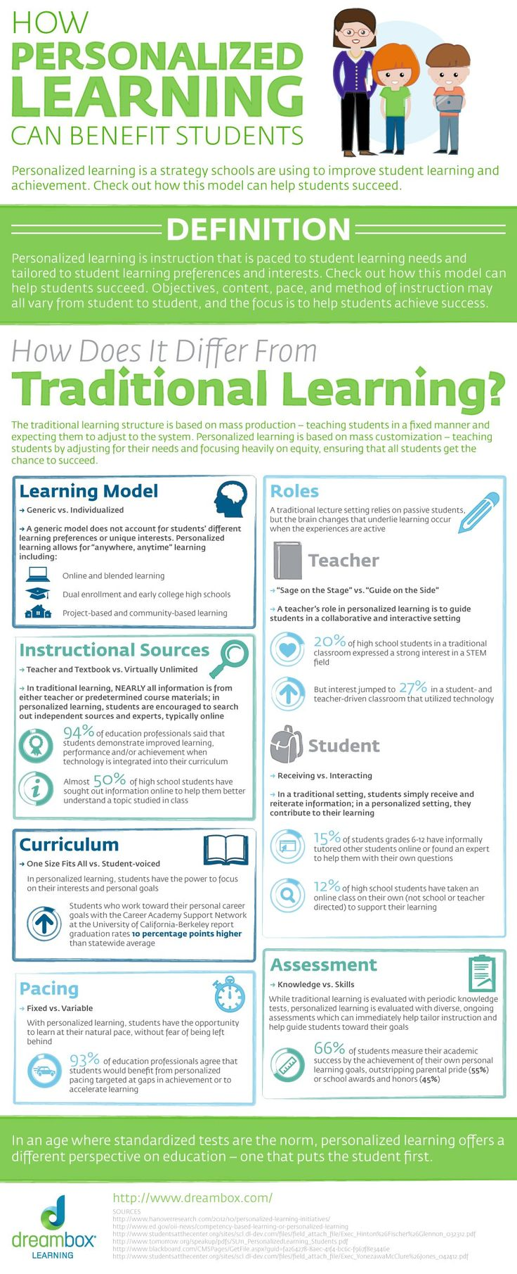 How Personalized Learning Can Benefit Students (#INFOGRAPHIC)