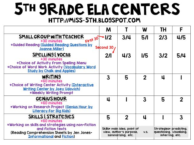 Hi friends! I wanted to share with you some of the changes I made to my ELA centers. After Jen Jones came to our school in June, I realized I needed to do a little revamping to my schedule and activit