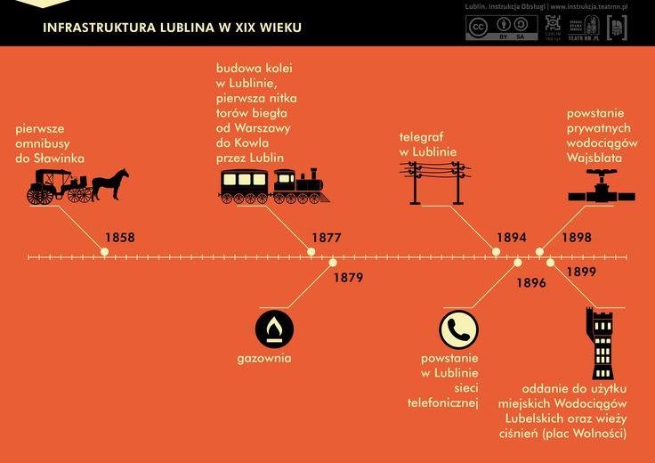 Siedemnastego sierpnia 1877 roku otwarto linię kolejową biegnącą z Warszawy, przez Lublin do Kowla i dalej do Kijowa. Był to początek wielkich przemian. W 1879 roku rozpoczęto budowę gazowni, w 1894 roku powstał telegraf, a dwa lata później sieć telefoniczna.