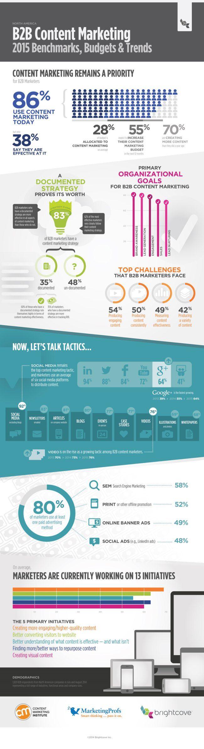 Best Marketing Images On   Marketing Automation