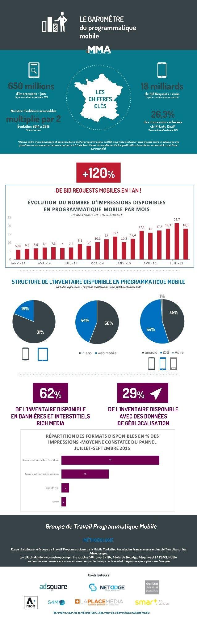 Le programmatique mobile en infographie