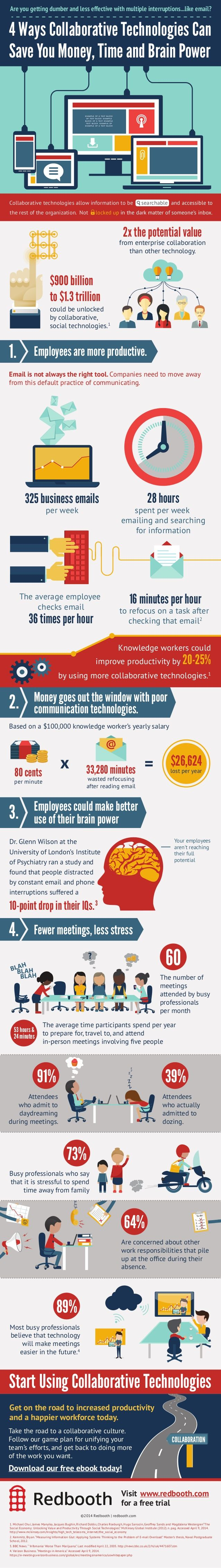 4 Ways Collaborative Technologies Can Save You Money, Time and Brainpower  by Redbooth via slideshare