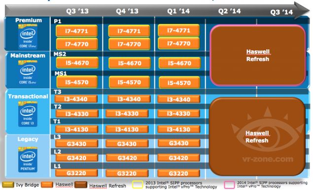 Intel Pushes 14nm Broadwell To 2H 2014, Haswell Refresh Expected in Q2 2014 – Broadwell Limited To U/Y/H Series | Info-Pc