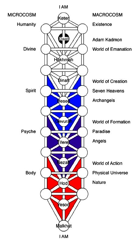 Kabbalah multidimensional Tree of Life and the 5 Worlds