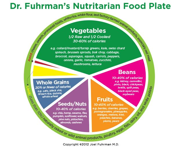 Dr. Fuhrman created the Nutritarian Food Plate to emphasize the most nutrient-rich foods that should fill up your plate.  http://www.drfuhrman.com/library/foodpyramid.aspx