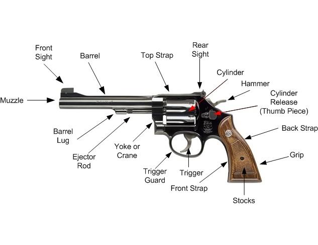 revolver nomenclature