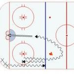 Half Ice Hockey Drills: Start and Stop Shooting