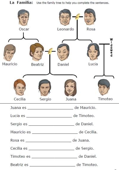 FREE 14-page printable worksheet packet -- La Familia -- family in Spanish!  Easy to download from PrintableSpanish.com