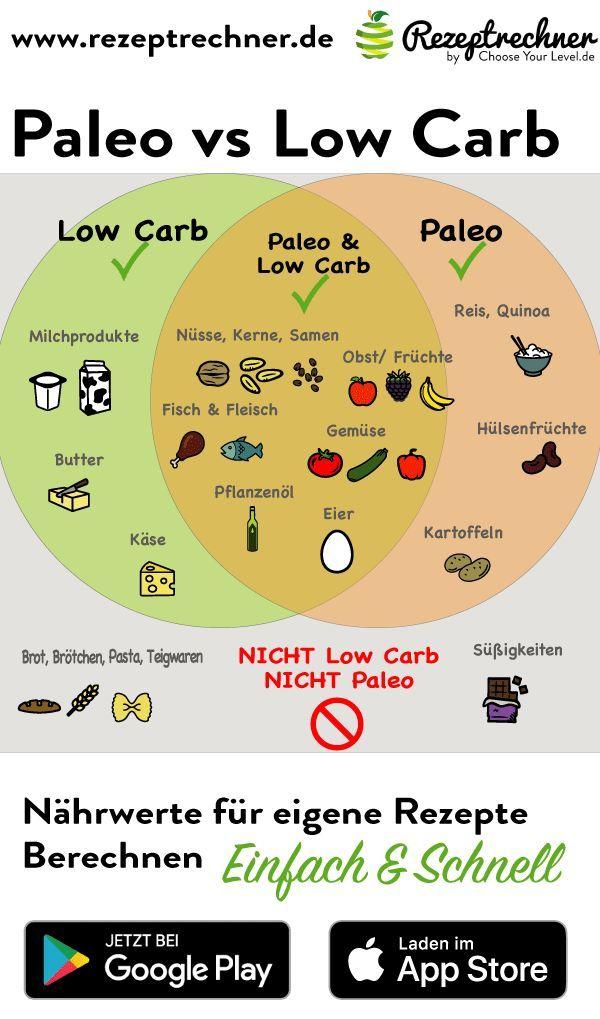Ernährungsplan zur freien Gewichtsabnahme