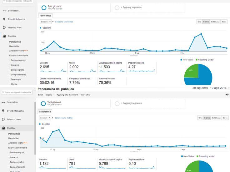 SEO sito web-prima e dopo la pubblicazione di articoli-Cosa succede alla SEO quando smetti di fare blogging-victor motricala-marketing-growth hacker-blog-bloggare-scrivere-content marketing
