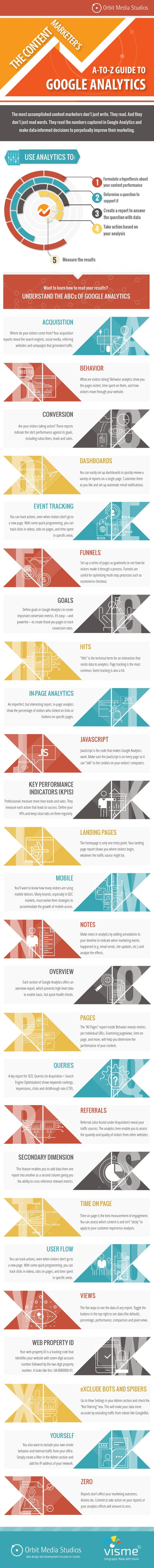 """KPIs und Analysen im Content Marketing: """"Google Analytics: The A-to-Z Guide for Content Marketers"""" [Infographic] 