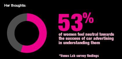 Women aren't convinced that car advertising understands their needs.