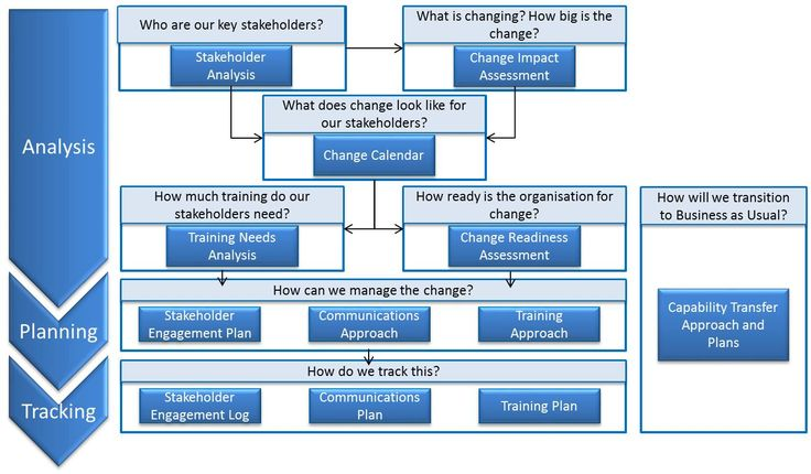 How to structure our stakeholders and activities with them in a transition?