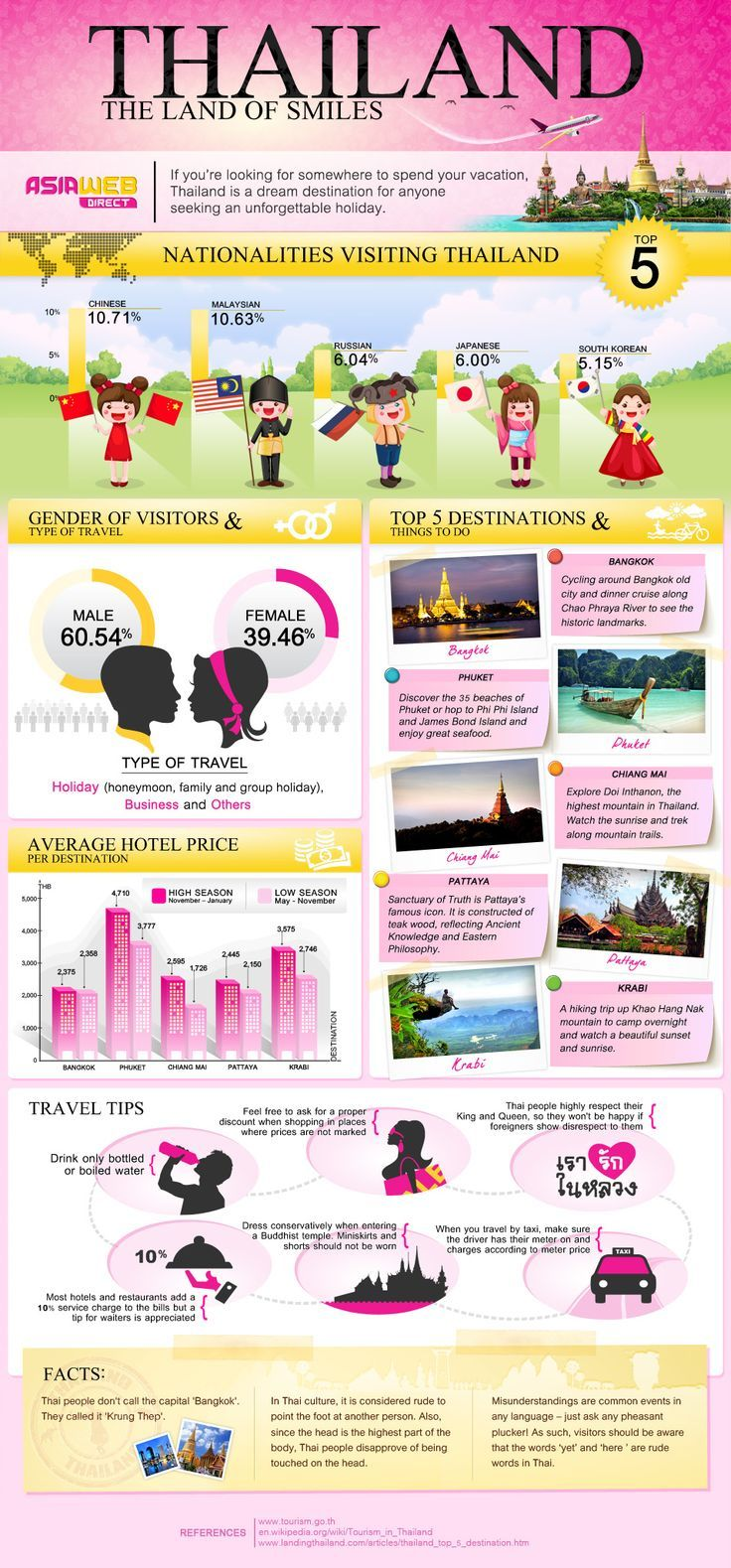 Have you decided where to spend your holiday yet? Don't think much further. Thailand is suitable for all types of travellers with heaps of things to d