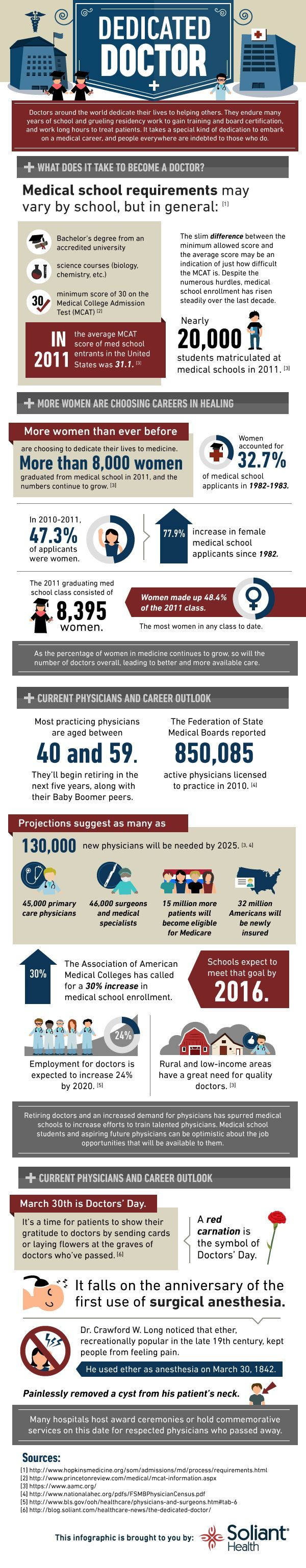#Infographic: What does it take to be a #doctor? :: Check out this infographic from Soliant Health to see the dedication it takes to be a doctor and the needs for the profession. #hcsm