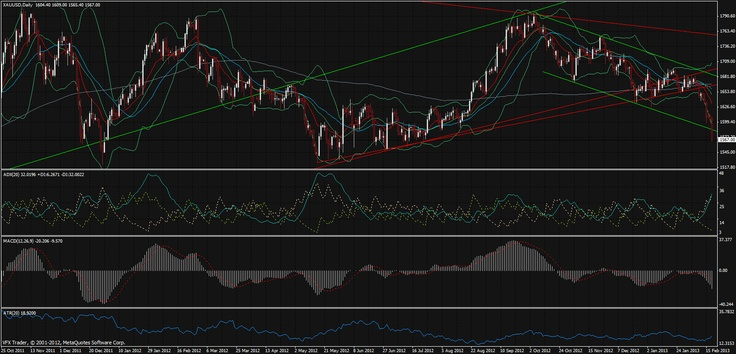 Vantage FX   Crash, bang, wallop – Aussie, Gold, GBP and Crude tank  21st February 2013  #forex #analysis