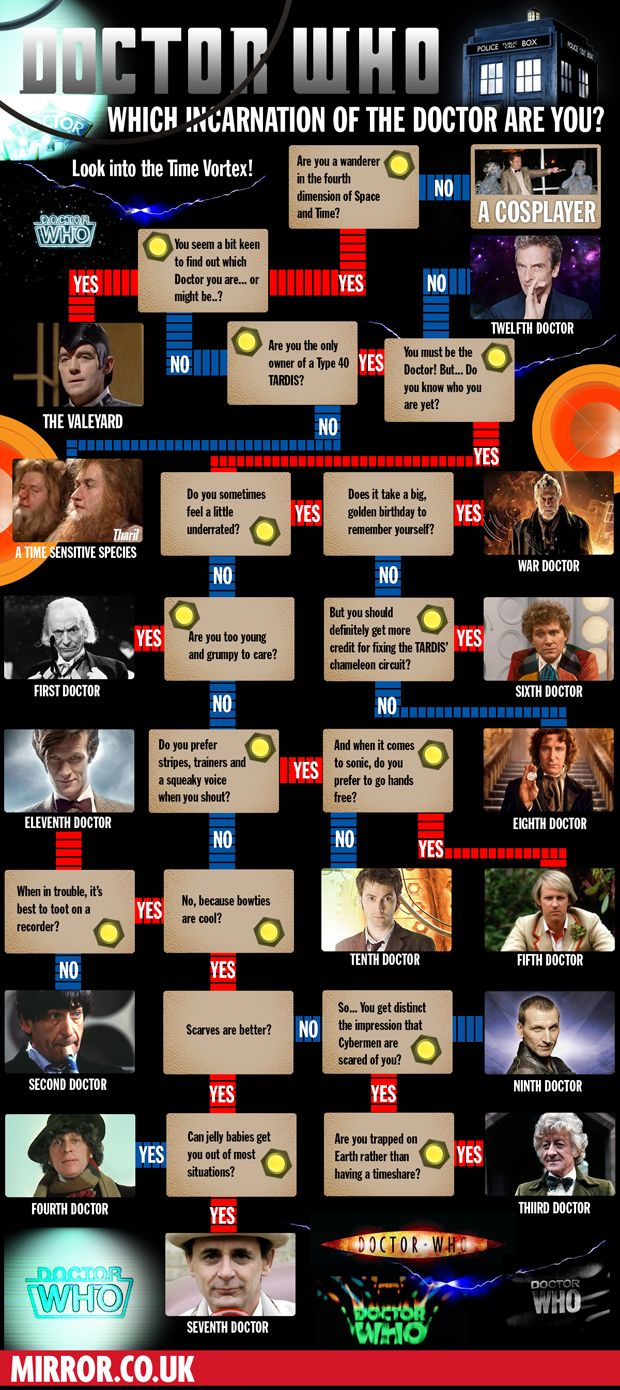 Doctor Who: Find out which Doctor you are most like with our superb flowchart - Mirror Online