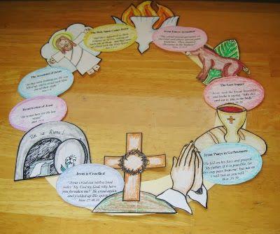 Paasverhaal krans. Een leuke gelegenheid om het paasverhaal nog een keer te herhalen - palm zondag, het avondmaal, bidden in de tuin, sterven aan het kruis, Jezus is weer opgestaan! En dan natuurlijk de hemelvaart en tot slot Pinksteren.
