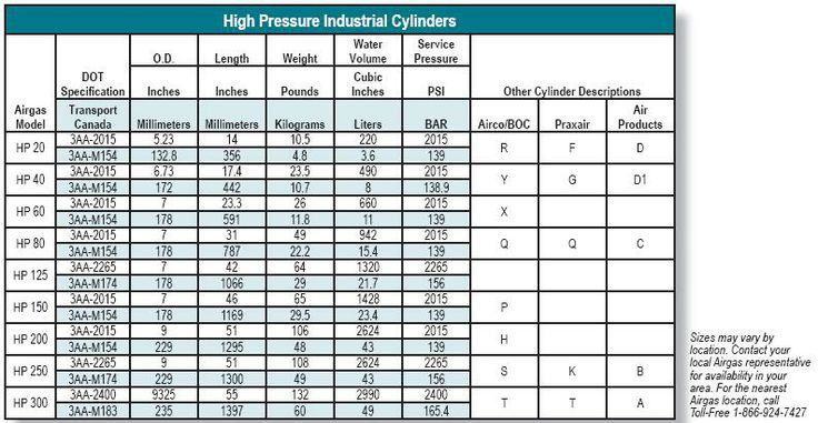 gas cylinder dimensions Hard Surface Technical