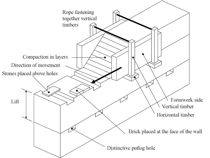 Nice technical image of how to build rammed earth walls one chunk at a time