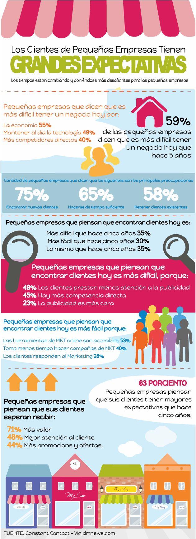 Los clientes de las pymes tienen grandes expectativas #infografia #infographic #marketing