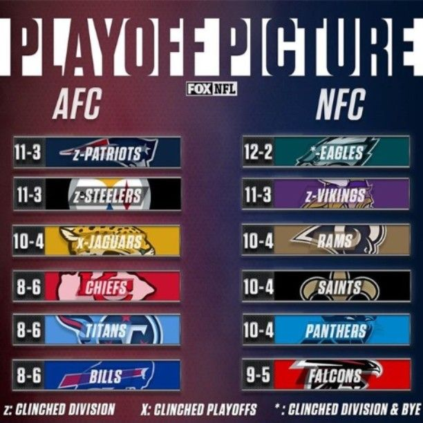 I'm Still Excited that My @philadelphiaeagles are still in the Top of the NFC Playoff Picture! I know everyone else is Excited to see their Football Teams in the top 12 Playoff Picture too!  #PhiladelphiaEagles #Eagles #FlyEaglesFly #BleedGreen #BirdGang #GangGreen #EaglesNation #EaglesCountry #NFC #MinnesotaVikings #LosAngelesRams #NewOrleansSaints #CarolinaPanthers #AtlantaFalcons #AFC #NewEnglandPatriots #PittsburghSteelers #JacksonvilleJaguars #KansasCityChiefs #TennesseeTitans…