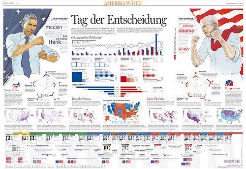 US Presidential Election 2008 1/2 by KircherBurkhardt Visual Lab