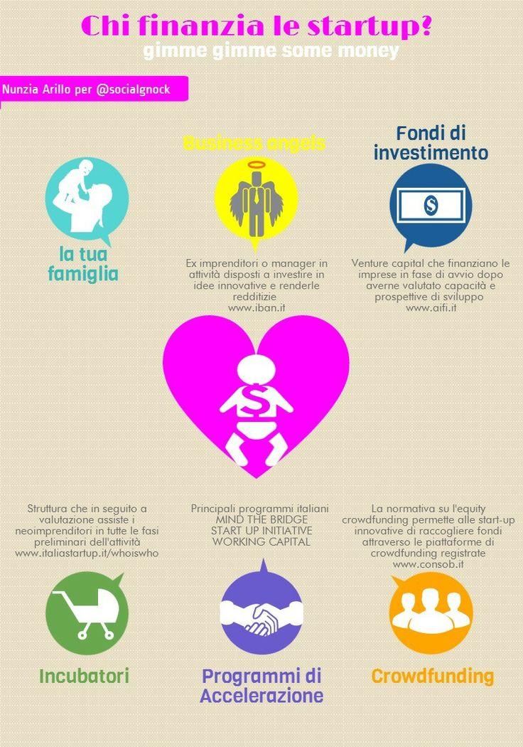 #17 - Chi finanzia le #startup? Care #socialgnock siamo arrivate al capitolo finanziamenti. Come dicevamo qualche post fa, la S di soldi è uno dei punti più critici per avviare un'impresa. Esistono varie fonti di finanziamento alle quali è possibile (provare) ad attingere per trasformare le vostre idee in realtà. Ecco pronta l'infografica (esclusiva per #socialgnock)