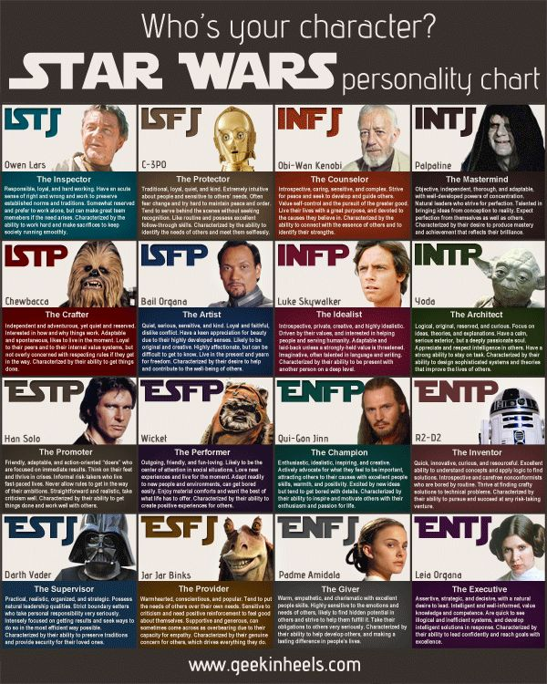 Give Your Characters the Myers Briggs Test - Typing Character Personalities http://thewritepractice.com/myers-briggs-characters/?utm_source=feedburner&utm_medium=feed&utm_campaign=Feed%3A+TheWritePractice+%28The+Write+Practice%29