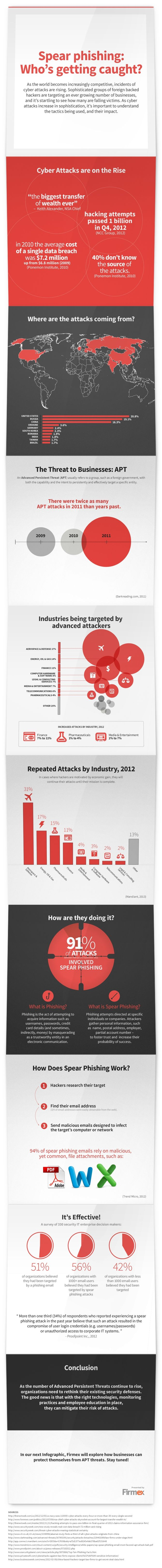 Spear Phishing: Who's Getting Caught?