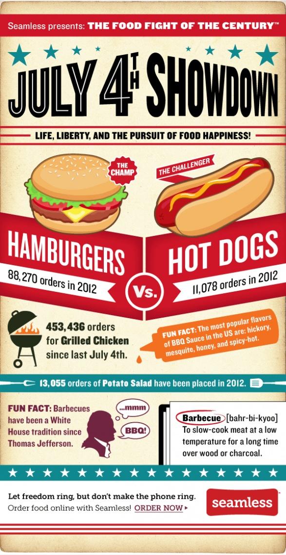 Happy July 4th! Hamburgers vs. Hotdogs