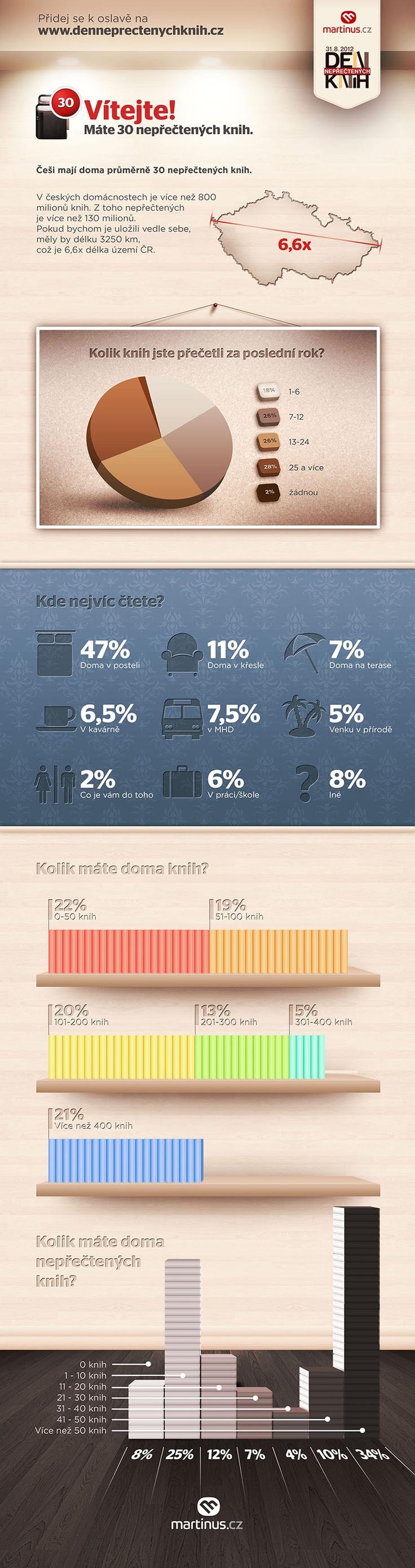 Kolik knih máme doma? Kde čteme nejčastěji? Víme všechno! Exkluzivní infografika čtení knih v ČR! #dnk2012