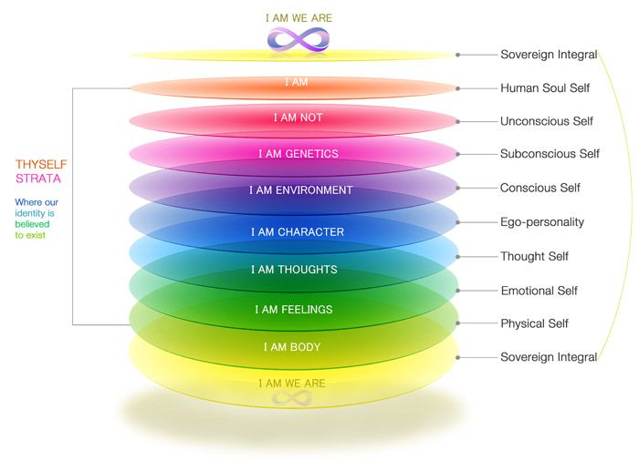 The layers of consciousness.