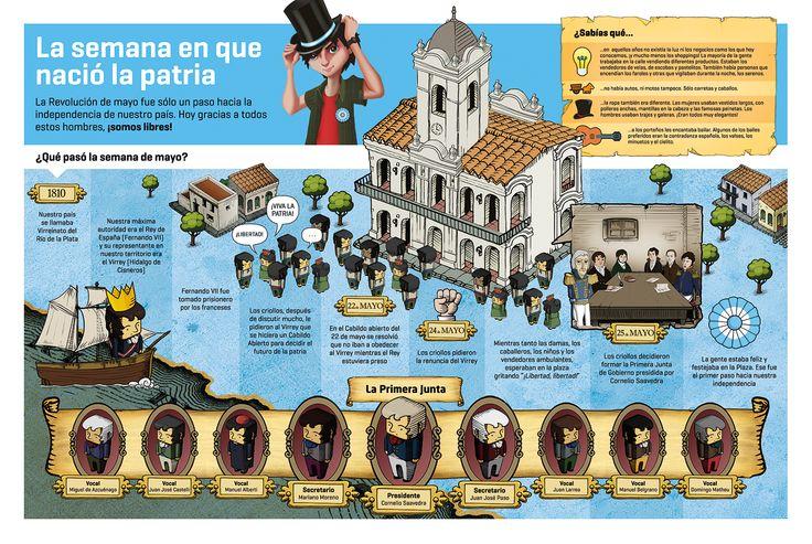 25 De Mayo De 1810 En Gráficos Multimedia Y Animaciones