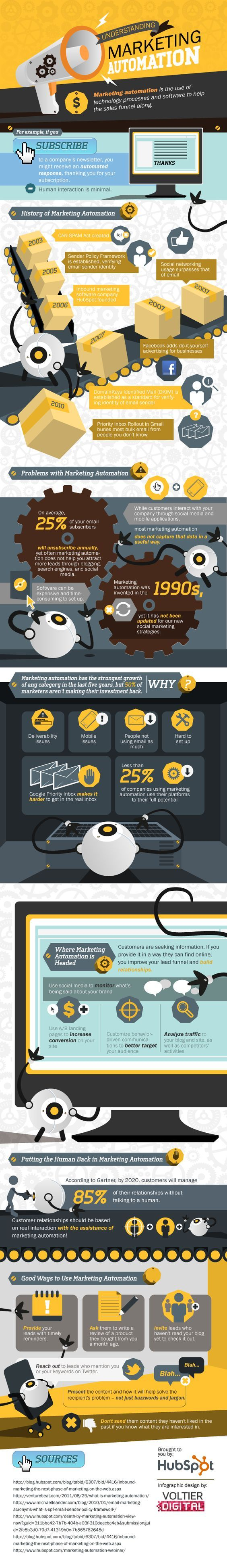 Discover How Marketing Automation & Sales Funnels Drive Business Growth | Digital Marketing infographic