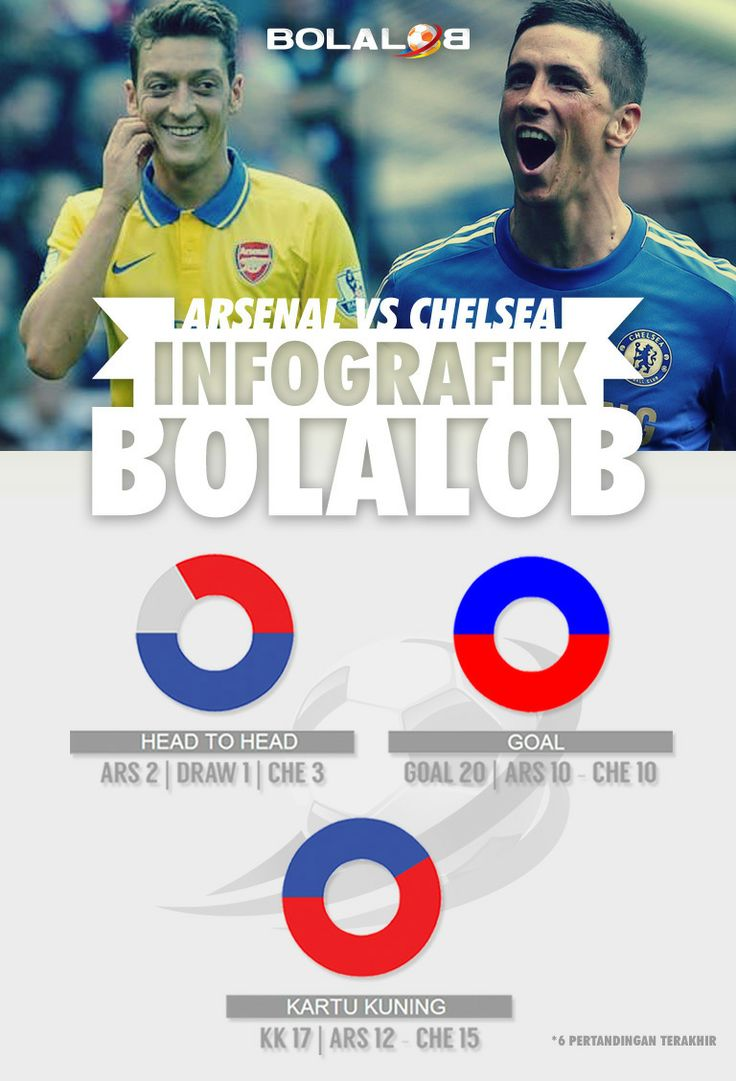 Infografik Arsenal vs Chelsea