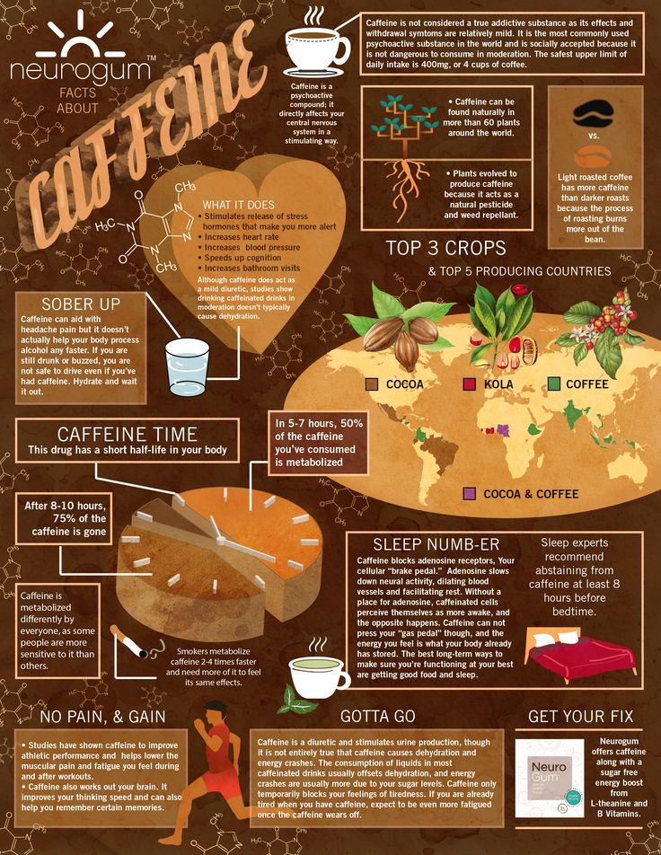 Caffeine effects on your body and health this