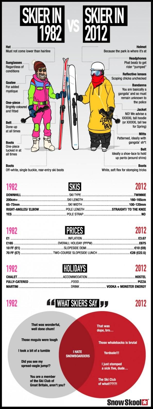 OldSkool Skiing vs NewSkool Skiing—funny stuff.