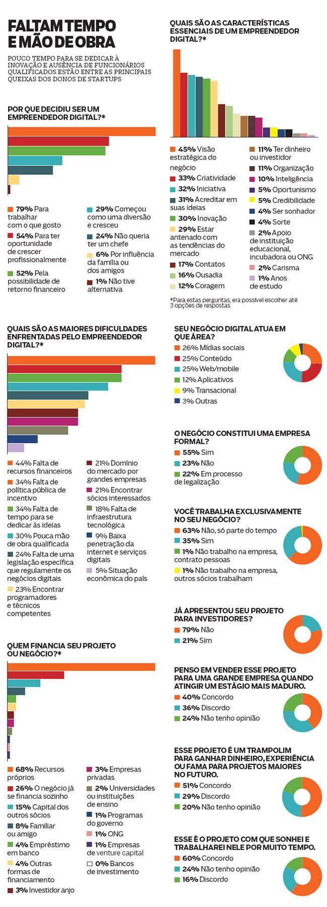 Um raio-X do empreendedor digital brasileiro