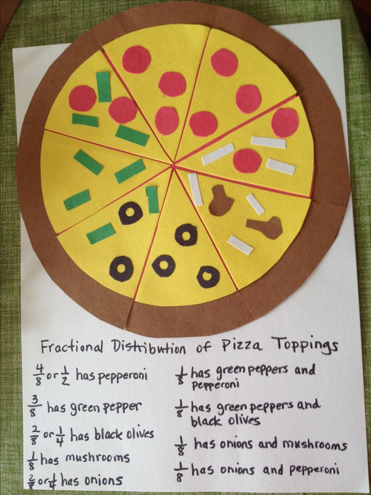 Fraction pizza! This a creative way to teach students the concept of fractions. This relates to the standard 3.NF.1 Understand a fraction 1/b as the quantity formed by 1 part when a whole is partitioned into b equal parts; understand a fraction a/b as the quantity formed by a parts of size 1/b.