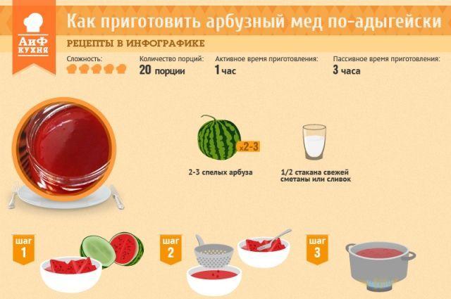 Как приготовить арбузный мед по-адыгейски. Рецепт в инфографике | РЕЦЕПТЫ | ИНФОГРАФИКА | АиФ Адыгея