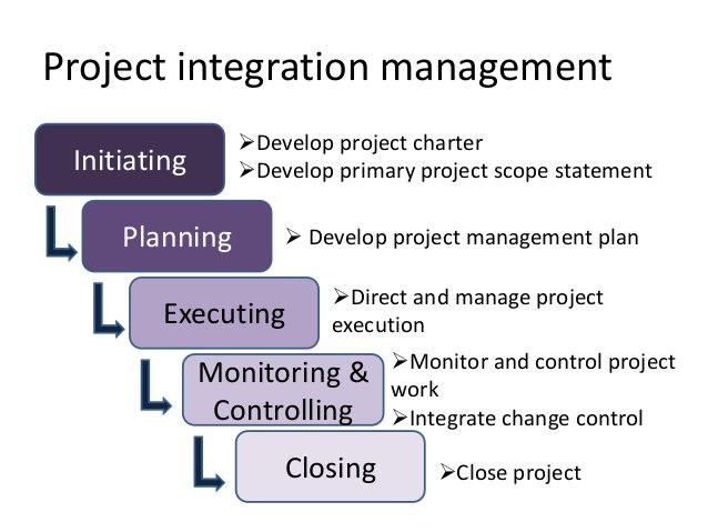 Project integration management  Initiating  Planning  Executing  Monitoring &  Controlling  Closing  Develop project charter  De...