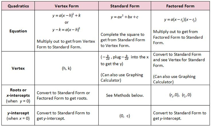 Top Result 70 Unique Factored Form To Vertex Form Converter Photos