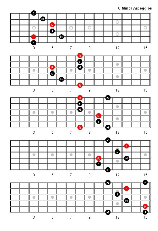C Minor Arpeggio - Fretboard Diagrams | Guitar Scales, Charts, Modes ...